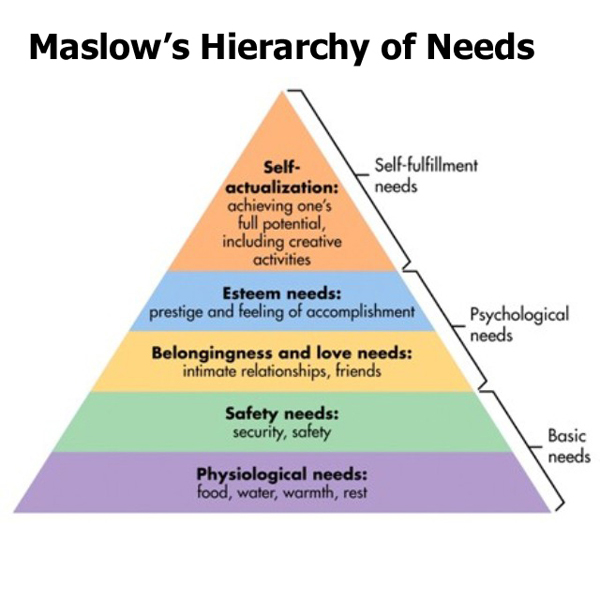 maslows-hierarchy-of-needs12 copy